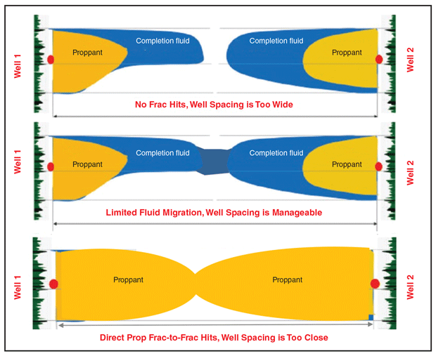 Production and EUR Impacts from Various Types of Frac Hits