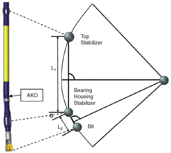 Three-Point Geometry Of Steerable Motor System