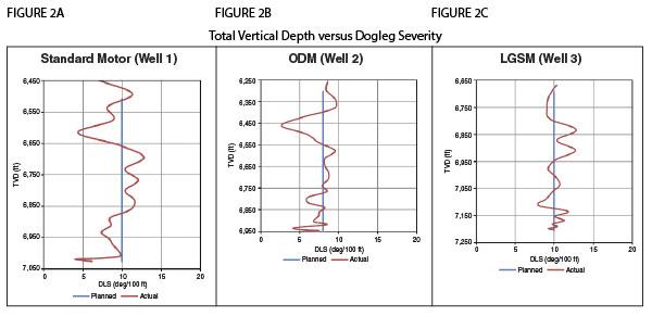 Figures 2A, 2B, 2C - Total Vertical Depth versus Dogleg Severity