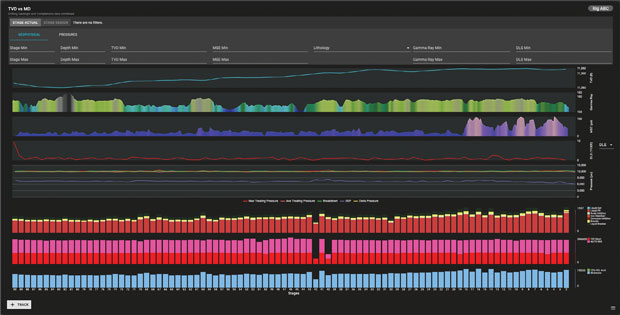 Real-time measured depth versus true vertical depth analytics from Corva's platform