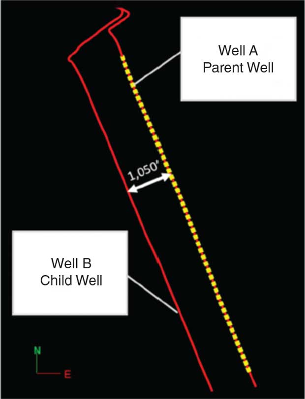 The child well's lateral parallels the parent's but is  1,050 feet away.