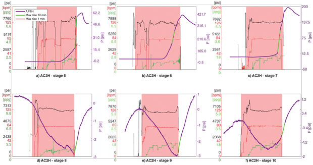 Graphs: AP1H Surface Pressure While Fracturing AC2H Stages 5-10