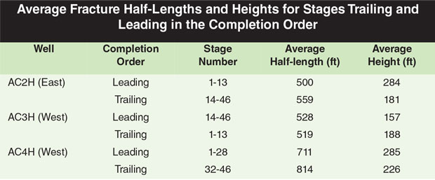 Table of Average Fracture Half-Lengths and Heights for Stages Trailing and Leading in the Completion Order