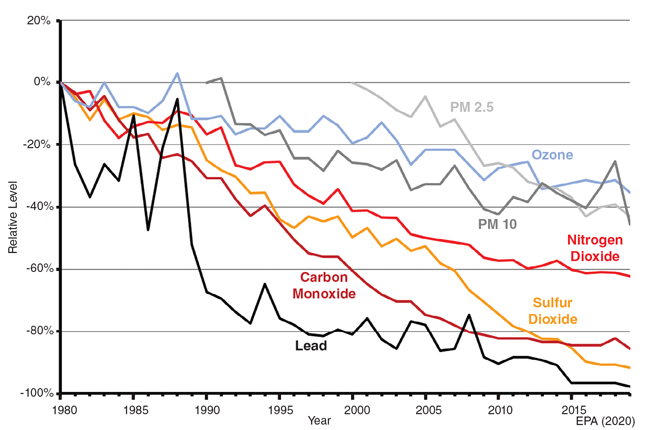 Although there have been spikes, levels for EPA's six criteria pollutants have trended downward from 1980 to 2019.