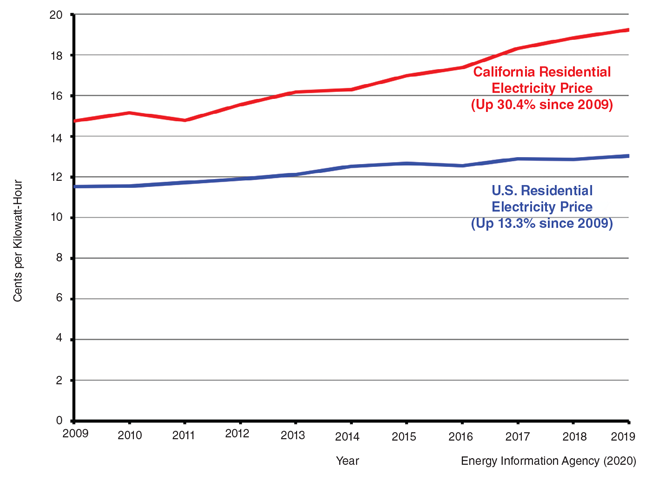 California's electricity rates are rising much faster than national prices. Since 2009, they have jumped 34%, compared to 13.3% nationwide.