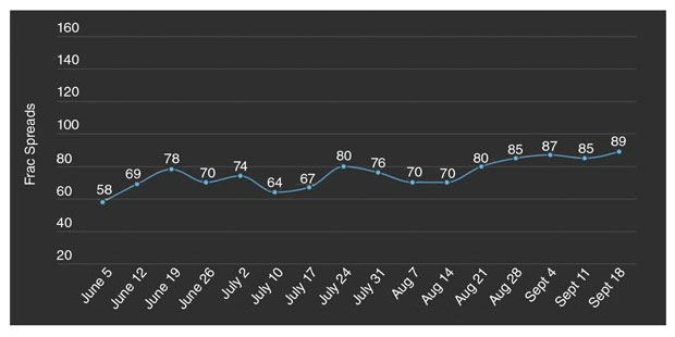 The frac spread count is trending upward. It went from 58 on June 5 to 89 on Sept. 18.