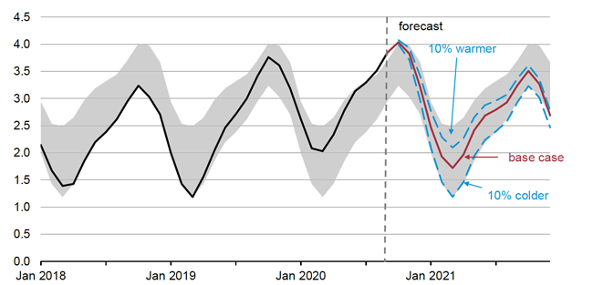 If winter is 10% colder than NOAA forecasts, working natural gas storage will fall to 1.2 Tcf by the end of March.