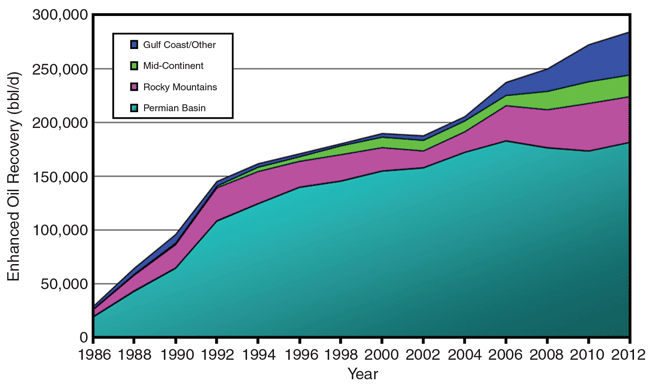 US Oil Production from CO2 (Carbon Dioxide) EOR (Enhanced Oil Recovery) graph