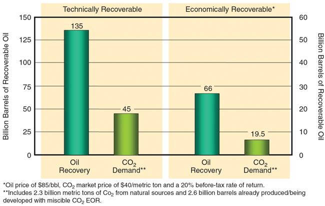 Carbon Dioxide (CO2)  EOR Potential