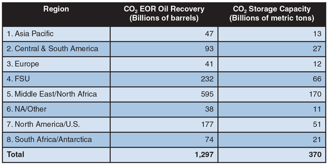Potential Global Oil Supplies and Carbon Dioxide Demand (Storage) Volumes from CO2 Enhanced Oil Recovery Technology Table