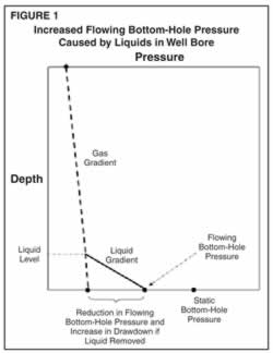 Figure 1 illustrates increased flowing bottom-hole pressure caused by the presence of liquid in the well bore.
