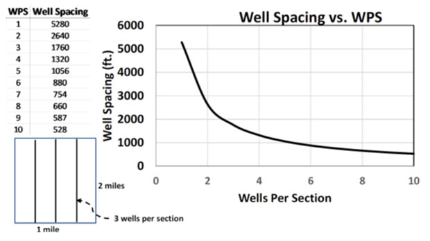 Graph showing spacing between two adjacent laterals vs wells per section