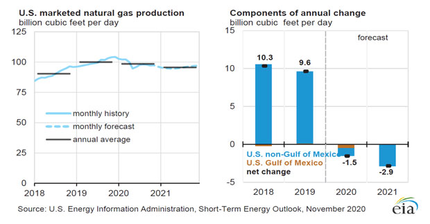 Figure showing U.S. Marketed Natural Gas Production and Supply Sources