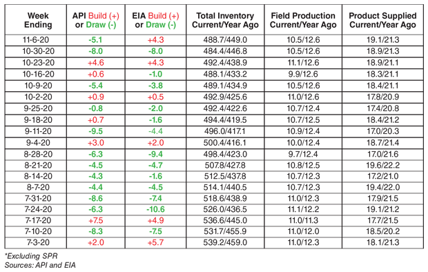 Table of Weekly U.S. Commercial Crude Oil Inventories and Production (MMbbl)