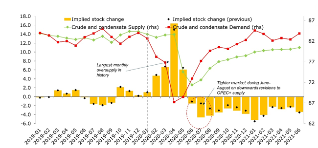 Graph showing Rystad's estimate of global crude oil and condesate supply and demand
