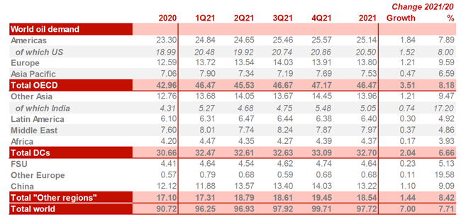 Table showing OPEC projections for world oil demand in 2020 and 2021.