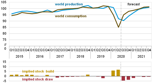 EIA sees global production and consumption of liquid fuels dipping sharply in 2020, then gradually recovering to prior levels by the end of 2021.