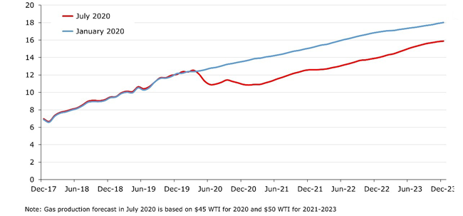 The Permian's gas output drops in June and remains below Rystad's Jan. 2020 forecast despite wells coming back on line.