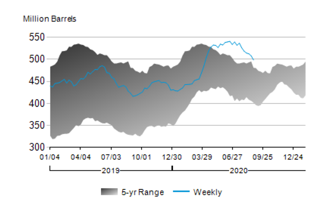 Crude oil inventories have been above the five-year range since early April. As they fall, they are approaching its upper limit.