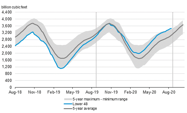 For most of 2020, Lower 48 natural gas storage inventories have been above the five-year average.