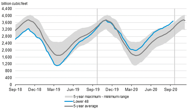 U.S. natural gas storage inventories have been well above the five-year average this year and now exceed the five-year max.
