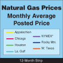 Natural Gas Prices Thumbnail